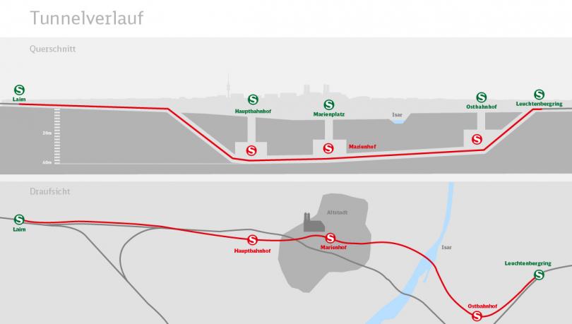 Bauministerin Aigner: Baurecht für 2. S-Bahn-Stammstrecke München ...